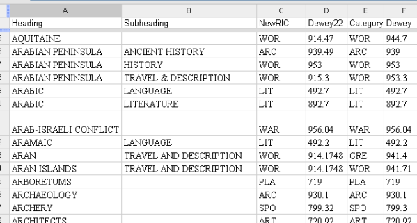 Section from Subject Index spreadsheet
